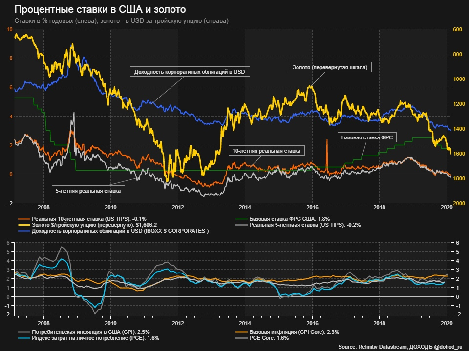 Реальная доходность в долларах исчезает даже в корпоративных облигациях, а значит растут цены на золото