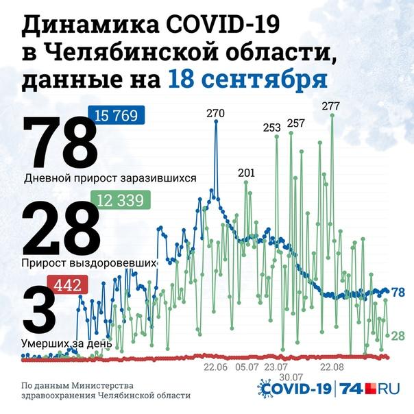 74.ru - новости Челябинска