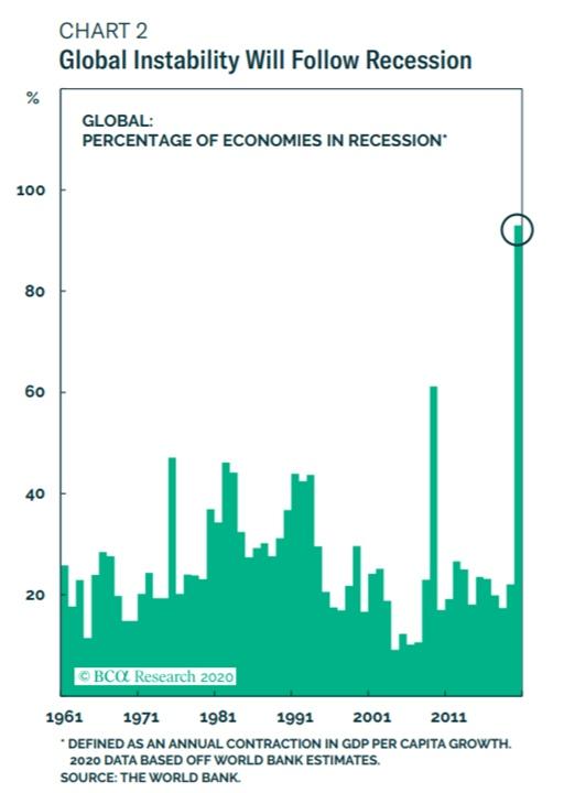 Почти все экономики мира сейчас находятся в состоянии рецессии